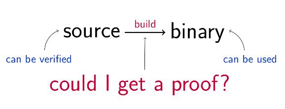 Reproducible Builds Summit III